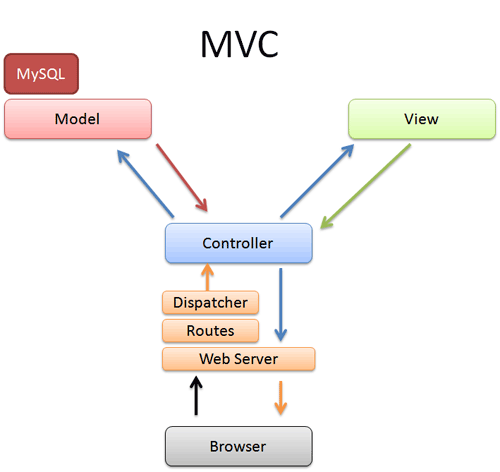 MVC Interaction With Browser